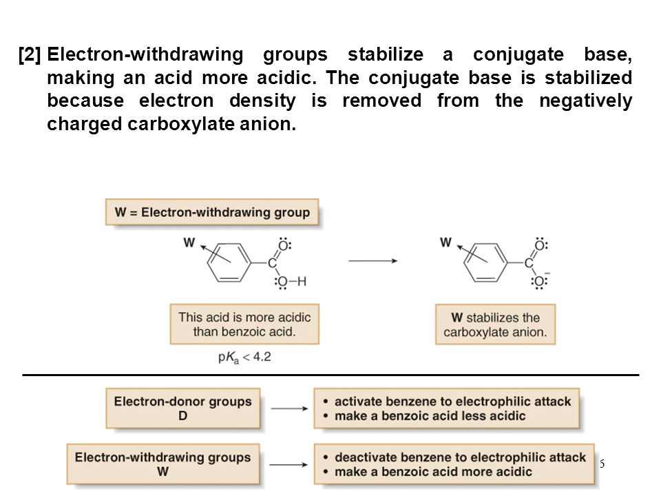 [2] Electron-withdrawing groups stabilize a conjugate base, making an acid more acidic.